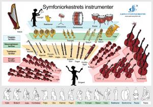 Symfoniorkestrets instrumenter